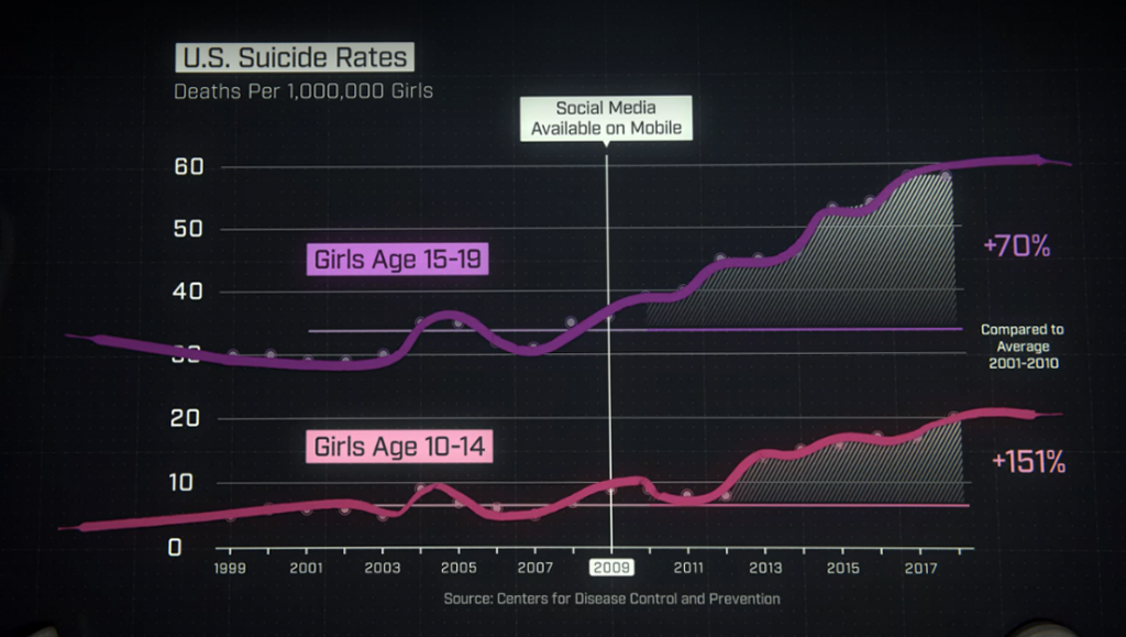 Grafico suicidi The social dilemma
